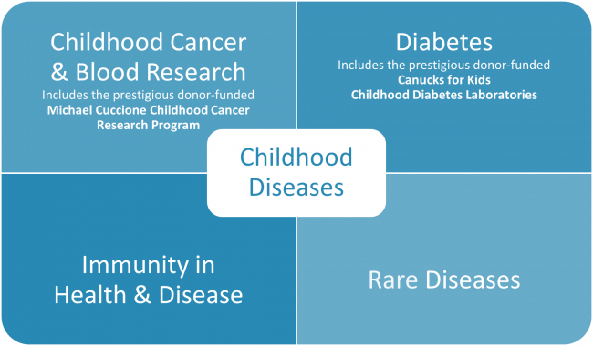 Childhood Diseases research theme