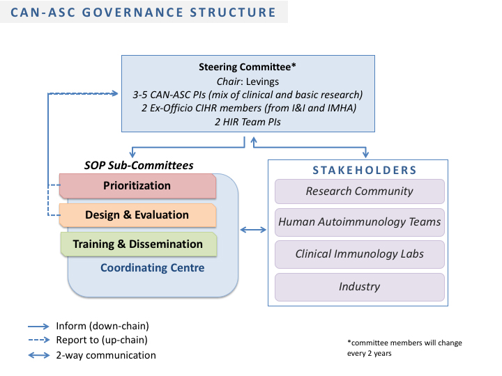 CAN-ASC Governance Structure