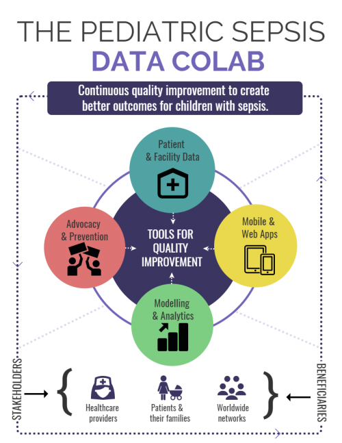 Pediatric Sepsis Data CoLab Infographic