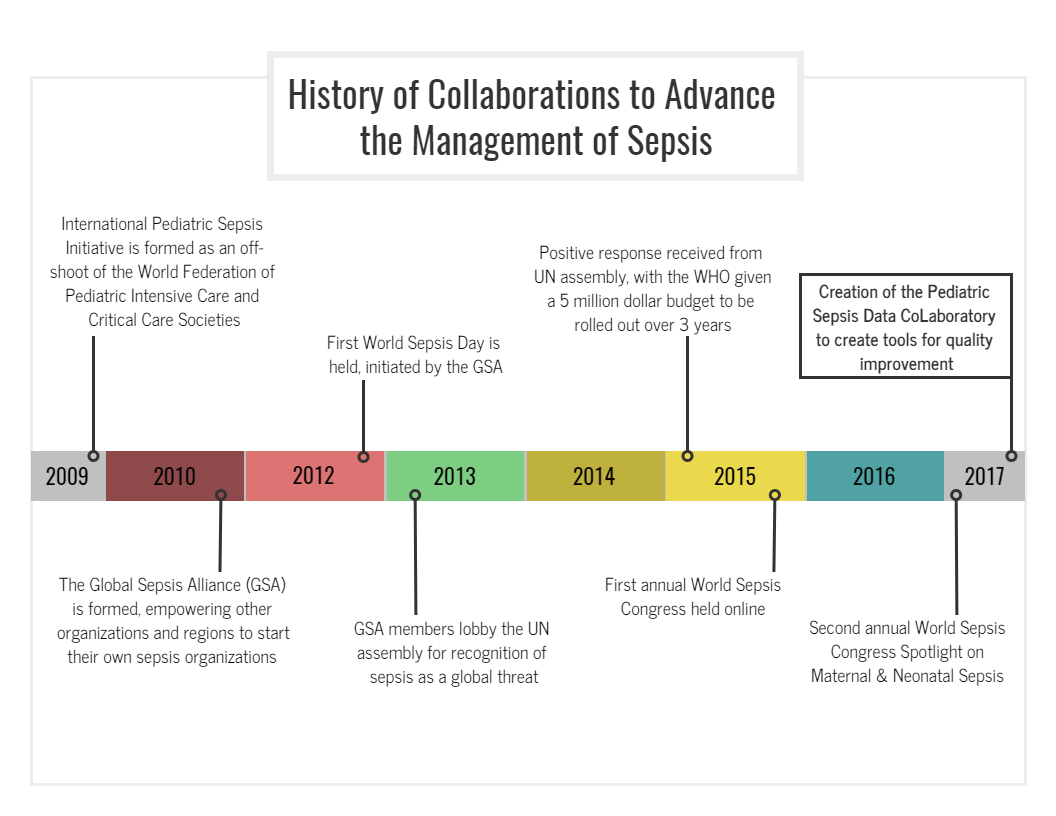 Pediatric Sepsis Data CoLab History Timeline